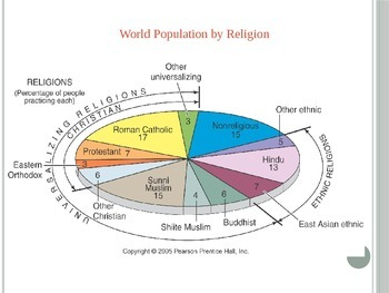 AP Human Geography- Religion PPT.