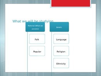 AP Human Geography - Culture (Religion)