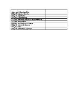 AP Human Geography FRQ List