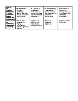 AP Language and Composition Create Own Synthesis Prompt Project with Rubric