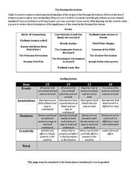 AP/ Level--Russian Revolution Annotated Timeline