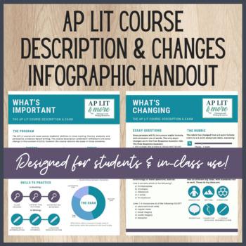 AP Lit Course Description Handout