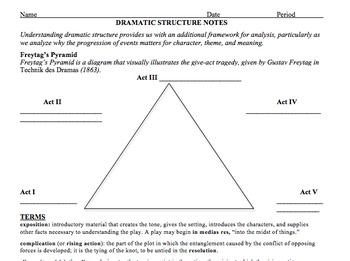 Hamlet AP Lit Unit Plan