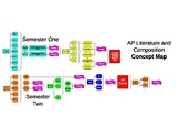 AP Literature and Composition Concept Map