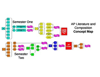 AP Literature and Composition Concept Map