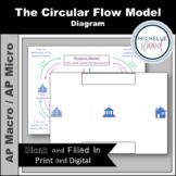 AP Macro, AP Micro - Circular Flow Model