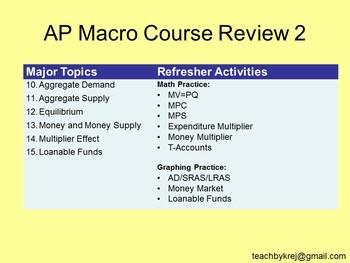 AP Macro Course Review 2