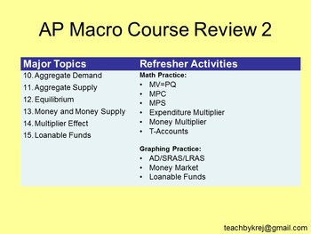 AP Macro Course Review 2