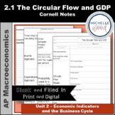 AP Macro - The Circular Flow and GDP Cornell Notes