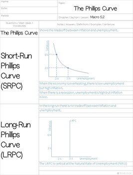 AP Macro - The Phillips Curve Cornell Notes