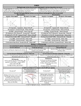 AP Macroeconomic (FOREX) Cheat Sheet