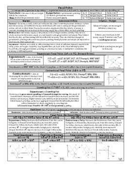 AP Macroeconomics Fiscal Policy Cheat Sheet