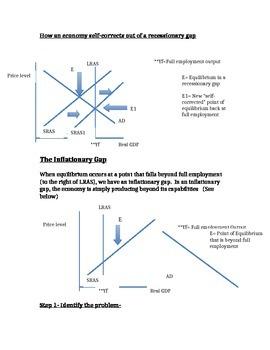 AP Macroeconomics- How to explain the Self-Correcting Economy