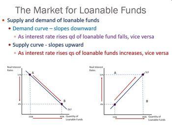 AP Macroeconomics Loanable Funds Market Model, Saving and Investing, Economics