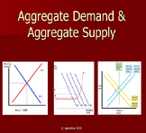 AP Macroeconomics PowerPoints