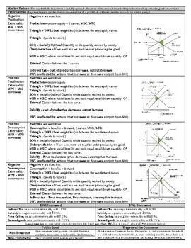 Economics Cheat Sheet Worksheets & Teaching Resources | TpT