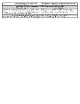 AP Microeconomics (Market Failure - Externalities) Cheat Sheet