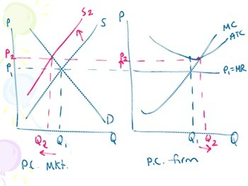 AP Micro Economics Review of Firm Structure (Product) and Labor (Factor) Markets