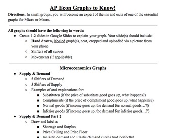AP Microeconomics & Macroeconomics Graphs: AP Economics FRQ Review Assignment