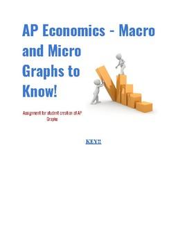 AP Microeconomics & Macroeconomics Graphs KEY: Economics FRQ Review Assignment