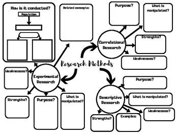 AP Psychology Unit 2 Research Methods: Mind Maps