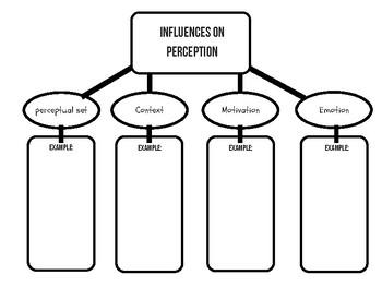 AP Psychology Unit 4 Sensation and Perception: Mind Maps