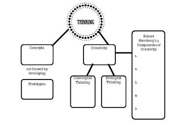 AP Psychology Unit 7B: Thinking and Language Mind Maps