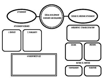 AP Psychology Unit 9 Development: Mind Maps