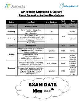 AP Spanish Language & Culture Exam Format – Section Breakdown