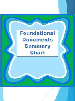 AP US Government RE-DESIGN Foundational Documents Chart