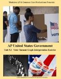 AP US Government - Voter Turnout (Graph Interpretation Exercise)