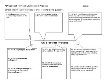 AP US Government and Politics Concepts Review