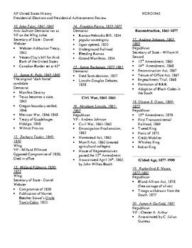 AP US History Review of Important Elections and Review of Presidents and Events