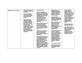 AP World Ch 9 Islam and Cultural Encounters - 4 Way Comparison - ANSWERS
