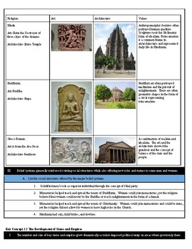 AP World History 600 BCE- 600 CE Objectives with Answers Key Concepts 2.1-2.3