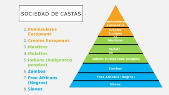 AP World History - Lecture 20 - Early Latin America