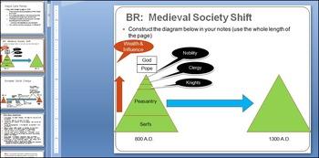 AP World History:  Medieval European Socio-Economic Change