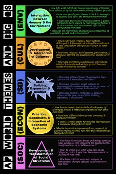 AP World History Themes and Big Questions Poster V1
