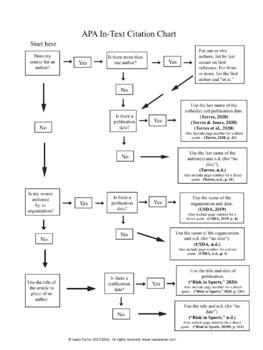 APA Citation 7th Edition Guidelines