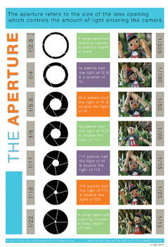 VISUAL LITERACY - PHOTOGRAPHY APERTURE POSTER