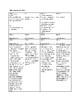 APUSH Document Based Question Scaffolds