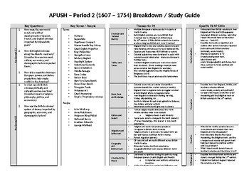 Apush Period 2 Worksheets & Teaching Resources | TpT