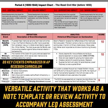 APUSH Period 4 & 5: Road to Civil War Impact Ratings Chart Activity & LEQ
