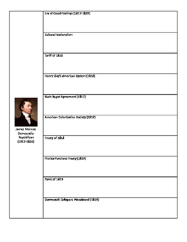APUSH Period 4 Timeline of Major Events