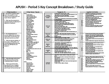 APUSH Period 5 Breakdown and Review Recommendations