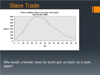 APUSH Slavery - South