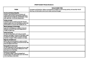 APUSH Themes Graphic Organizer - Period 2