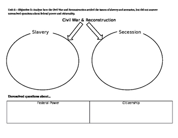 APUSH Unit 5 Learning Guide (Sectionalism, War, & Reconstruction)
