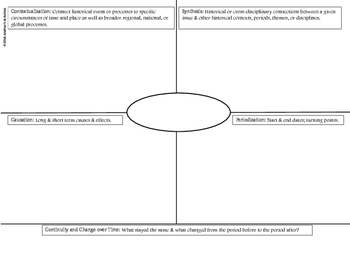 APUSH and AP Euro Applying Historical Thinking Skills Graphic Organizer
