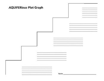 AQUIFERious Plot Graph - Margaret Ross Tolbert